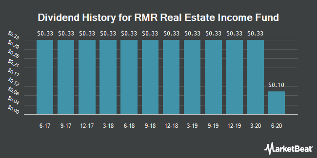 Dividend History for RMR Real Estate Income Fund (NYSEAMERICAN:RIF)