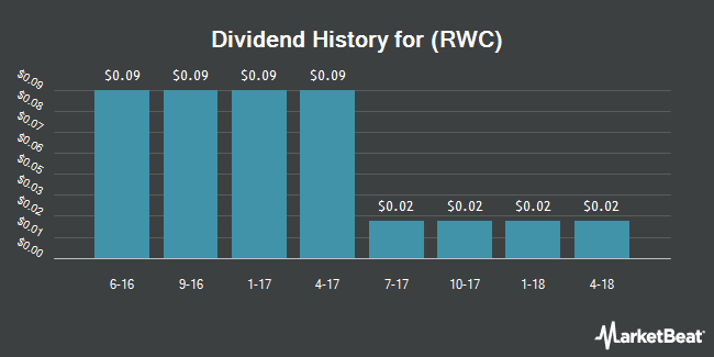 Dividend Payments by Quarter for RELM Wireless (NYSEAMERICAN:RWC)
