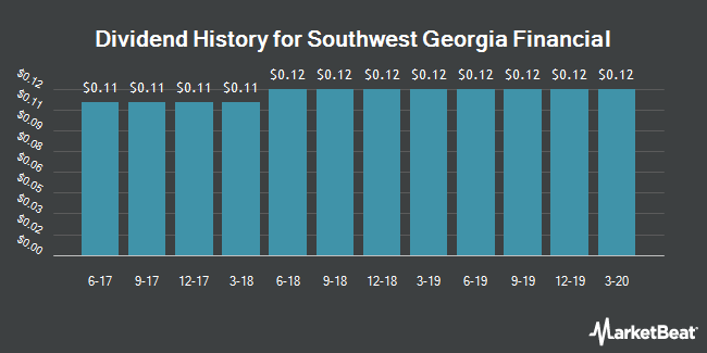 Dividend Payments by Quarter for Southwest Georgia Financial (NYSEAMERICAN:SGB)