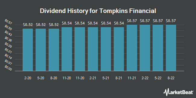 Dividend Payments by Quarter for Tompkins Financial (NYSEAMERICAN:TMP)