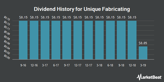 Dividend Payments by Quarter for Unique Fabricating (NYSEAMERICAN:UFAB)