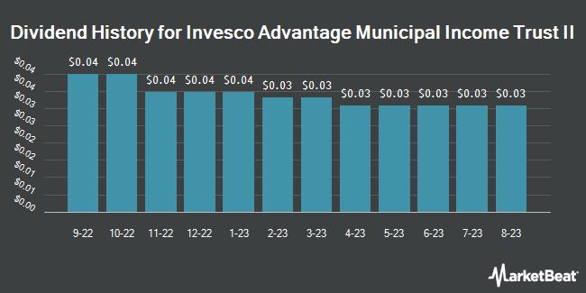 Dividend History for Invesco Advantage Municipal Income Trust II (NYSEAMERICAN:VKI)