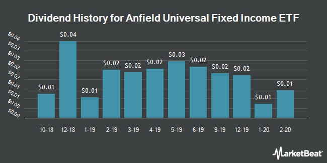 Dividend History for Anfield Universal Fixed Income ETF (NYSEARCA:AFIF)