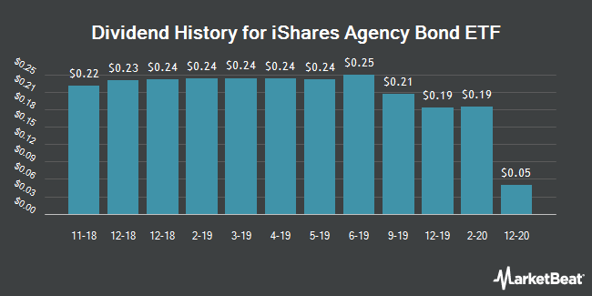 Dividend Payments by Quarter for iShares Agency Bond ETF (NYSEARCA:AGZ)