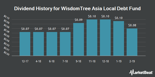 Dividend Payments by Quarter for WisdomTree Asia Local Debt Fund (NYSEARCA:ALD)