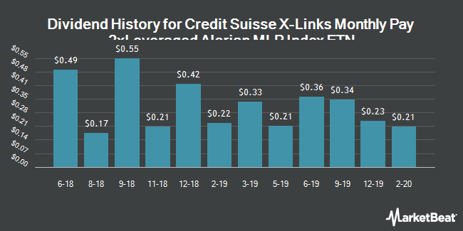 Dividend History for X-Links Monthly Pay 2xLeveraged Alerian MLP Index ETN (NYSEARCA:AMJL)
