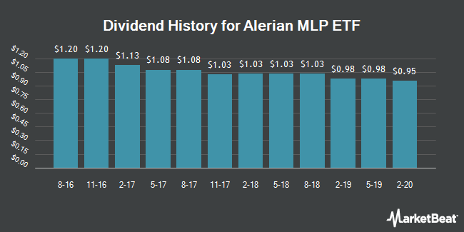 Dividend Payments by Quarter for Alerian MLP (NYSEARCA:AMLP)