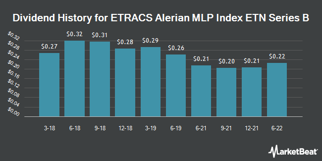 Dividend History for ETRACS Alerian MLP Index ETN Series B (NYSEARCA:AMUB)