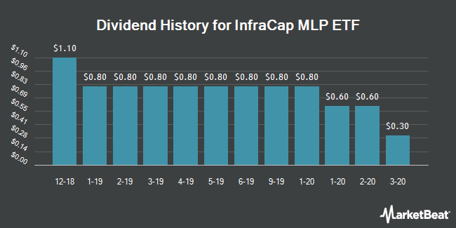 Dividend History for InfraCap MLP ETF (NYSEARCA:AMZA)