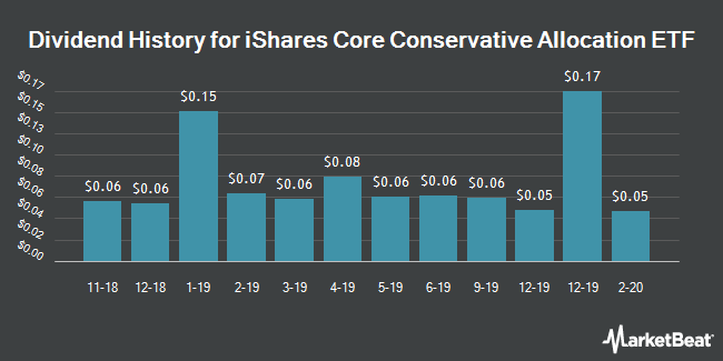 Dividend History for iShares Core Conservative Allocation ETF (NYSEARCA:AOK)
