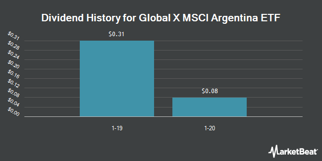 Dividend Payments by Quarter for Global X MSCI Argentina ETF (NYSEARCA:ARGT)