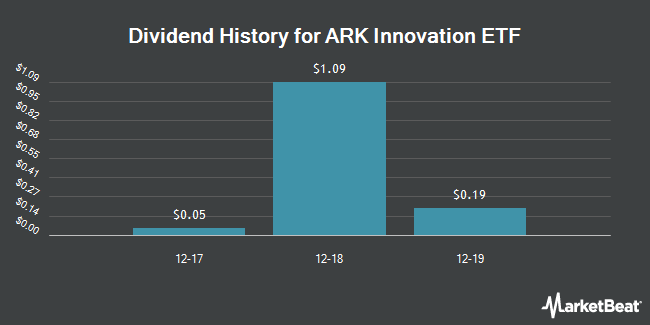 Dividend Payments by Quarter for ARK Innovation ETF (NYSEARCA:ARKK)