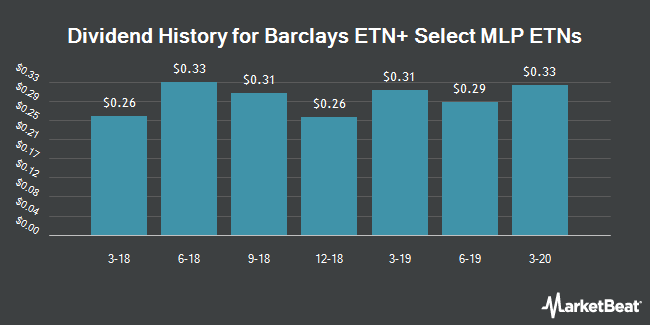 Dividend History for Barclays ETN+ Select MLP ETNs (NYSEARCA:ATMP)