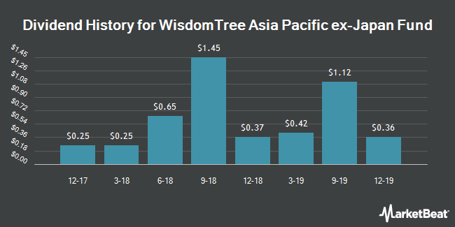 Dividend Payments by Quarter for WisdomTree Asia-Pacific ex-Japan Fund (NYSEARCA:AXJL)
