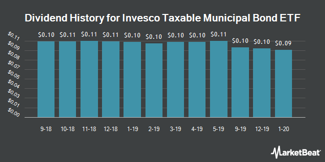 Dividend History for Invesco Taxable Municipal Bond ETF (NYSEARCA:BAB)