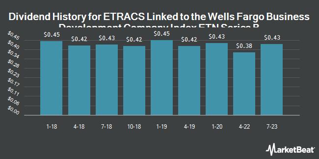 Dividend Payments by Quarter for ETRACS Wells Fargo Business Development Company Index ETN Series B due April 26, 2041 (NYSEARCA:BDCZ)