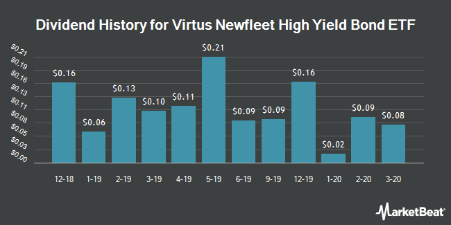 Dividend History for Virtus Newfleet Dynamic Credit ETF (NYSEARCA:BLHY)