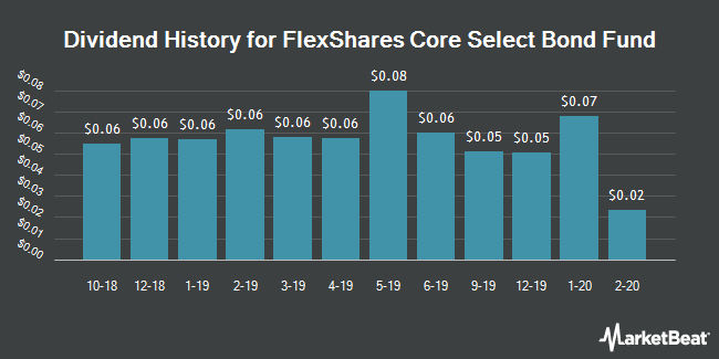 Dividend Payments by Quarter for FlexShares Core Select Bond Fund (NYSEARCA:BNDC)