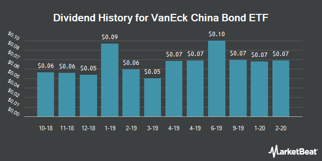 Dividend History for VanEck Vectors ChinaAMC China Bond ETF (NYSEARCA:CBON)