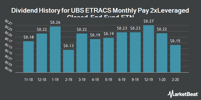 Dividend History for ETRACS Monthly Pay 2xLeveraged Closed-End Fund ETN (NYSEARCA:CEFL)