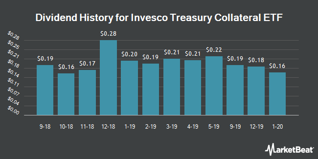Dividend History for Invesco Treasury Collateral ETF (NYSEARCA:CLTL)