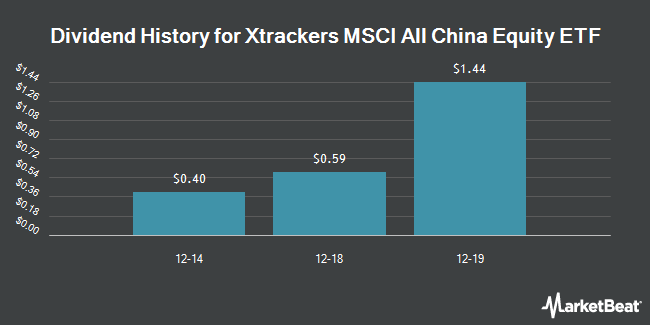 Dividend Payments by Quarter for Deutsche X-trackers Harvest MSCI All China Equity ETF (NYSEARCA:CN)