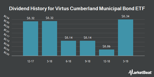 Dividend Payments by Quarter for Virtus Cumberland Municipal Bond ETF (NYSEARCA:CUMB)