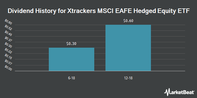 Dividend Payments by Quarter for Deutsche X-trackers MSCI EAFE Hedged Equity Fund (NYSEARCA:DBEF)