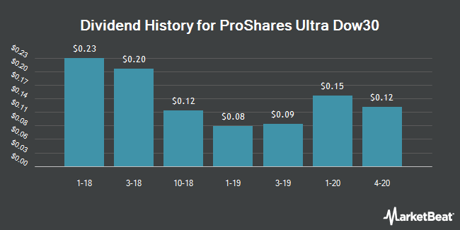 Dividend History for ProShares Ultra Dow30 (NYSEARCA:DDM)