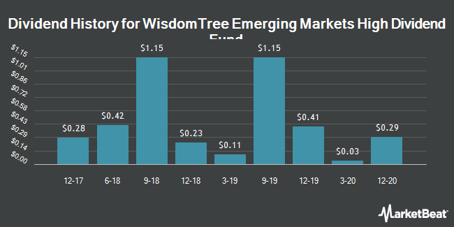 Dividend Payments by Quarter for WisdomTree Emerging Markets Eqty Incm Fd (NYSEARCA:DEM)