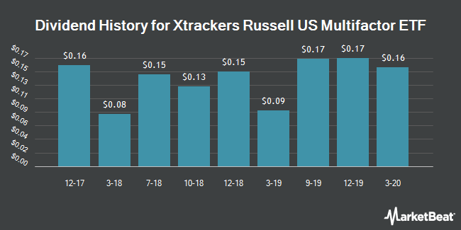 Dividend History for X-trackers Russell 1000 Comprehensive Factor ETF (NYSEARCA:DEUS)
