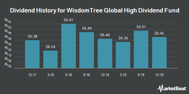 Dividend Payments by Quarter for WisdomTree Europe High-Yldg Eq F (NYSEARCA:DEW)