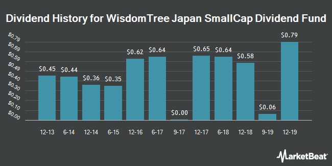 Dividend Payments by Quarter for WisdomTree Japan SmallCap Div Fd (NYSEARCA:DFJ)