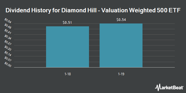 Dividend Payments by Quarter for Diamond Hill Valuation-Weighted 500 ETF (NYSEARCA:DHVW)