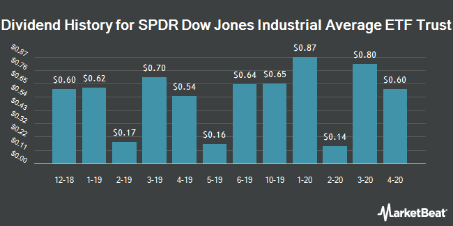 Dividend Payments by Quarter for SPDR Dow Jones Industrial Average ETF Trust (NYSEARCA:DIA)
