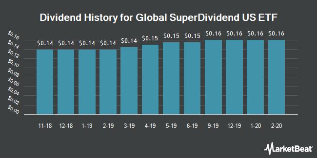 Dividend History for Global SuperDividend US ETF (NYSEARCA:DIV)