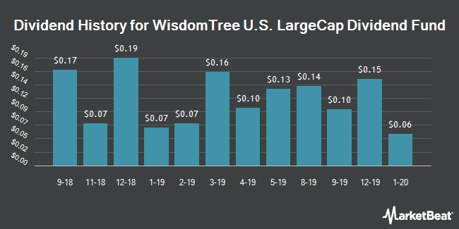 Dividend History for WisdomTree U.S. LargeCap Dividend Fund (NYSEARCA:DLN)