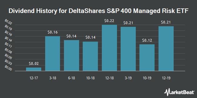 Dividend History for Deltashares S&P 400 Managed Risk ETF (NYSEARCA:DMRM)