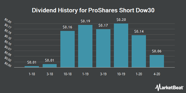 Dividend History for ProShares Short Dow30 (NYSEARCA:DOG)