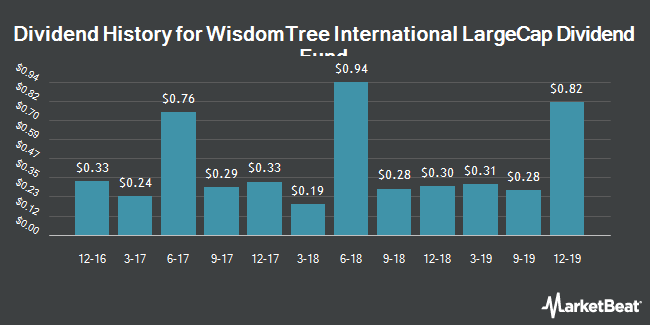 Dividend History for WisdomTree International LargeCap Dividend Fund (NYSEARCA:DOL)