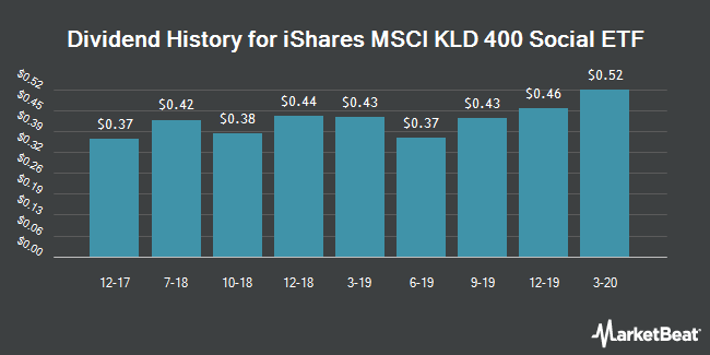 Dividend Payments by Quarter for iShares MSCI KLD 400 Social ETF (NYSEARCA:DSI)