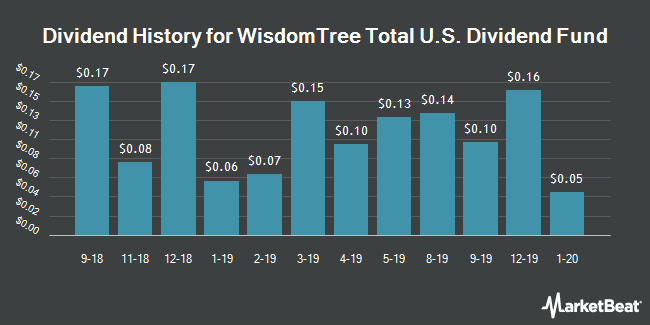 Dividend History for WisdomTree Total U.S. Dividend Fund (NYSEARCA:DTD)