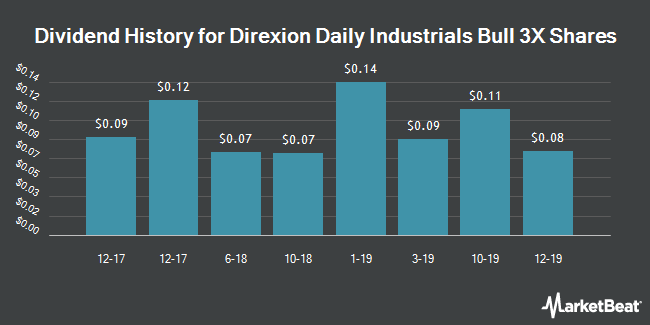 Dividend Payments by Quarter for Direxion Daily Industrials Bull 3X Shares (NYSEARCA:DUSL)