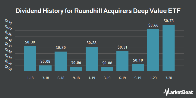 Dividend History for Deep Value ETF (NYSEARCA:DVP)