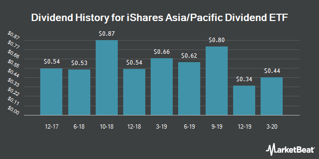 Dividend History for iShares Asia/Pacific Dividend ETF (NYSEARCA:DVYA)