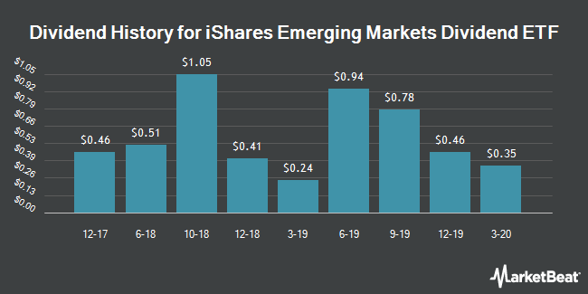 Dividend Payments by Quarter for iShares Emerging Markets Dividend ETF (NYSEARCA:DVYE)