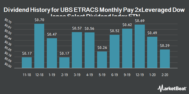 Dividend History for ETRACS Monthly Pay 2xLeveraged Dow Jones Select Dividend Index ETN (NYSEARCA:DVYL)