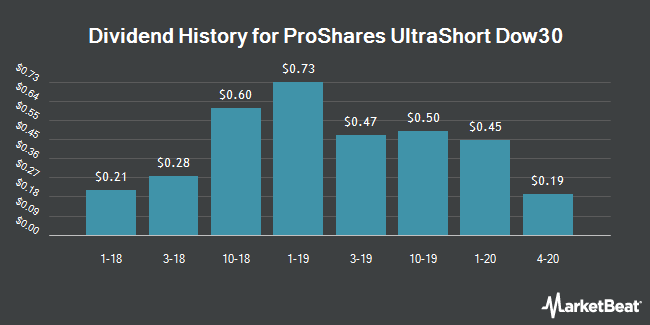 Dividend Payments by Quarter for ProShares UltraShort Dow30 (NYSEARCA:DXD)