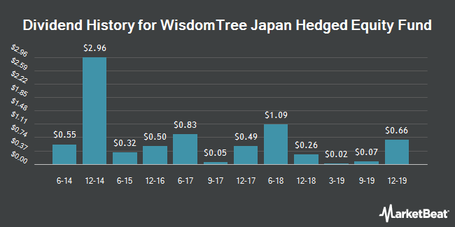 Dividend Payments by Quarter for WisdomTree Japan Hedged Equity Fund (NYSEARCA:DXJ)
