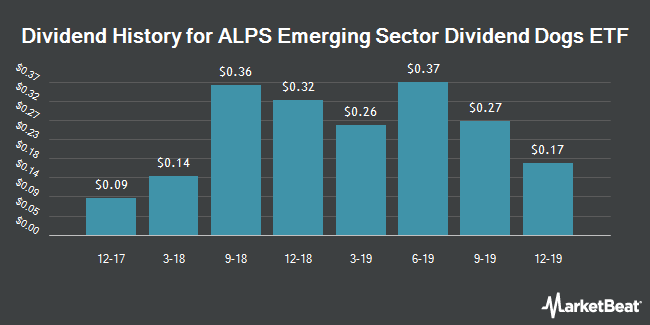 Dividend History for ALPS Emerging Sector Dividend Dogs ETF (NYSEARCA:EDOG)